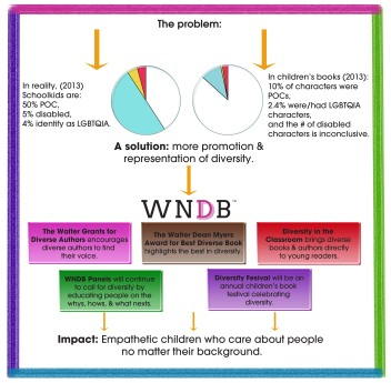 20141021193246-wndb_infographic_square